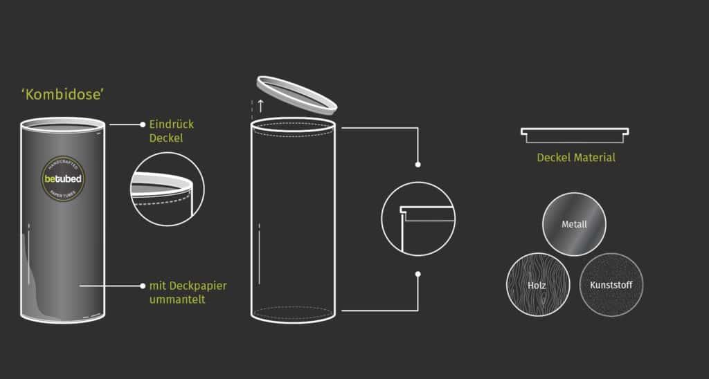 3-teilige betubed Runddose als technische Zeichnung mit Materialbeschreiungen für den Deckel